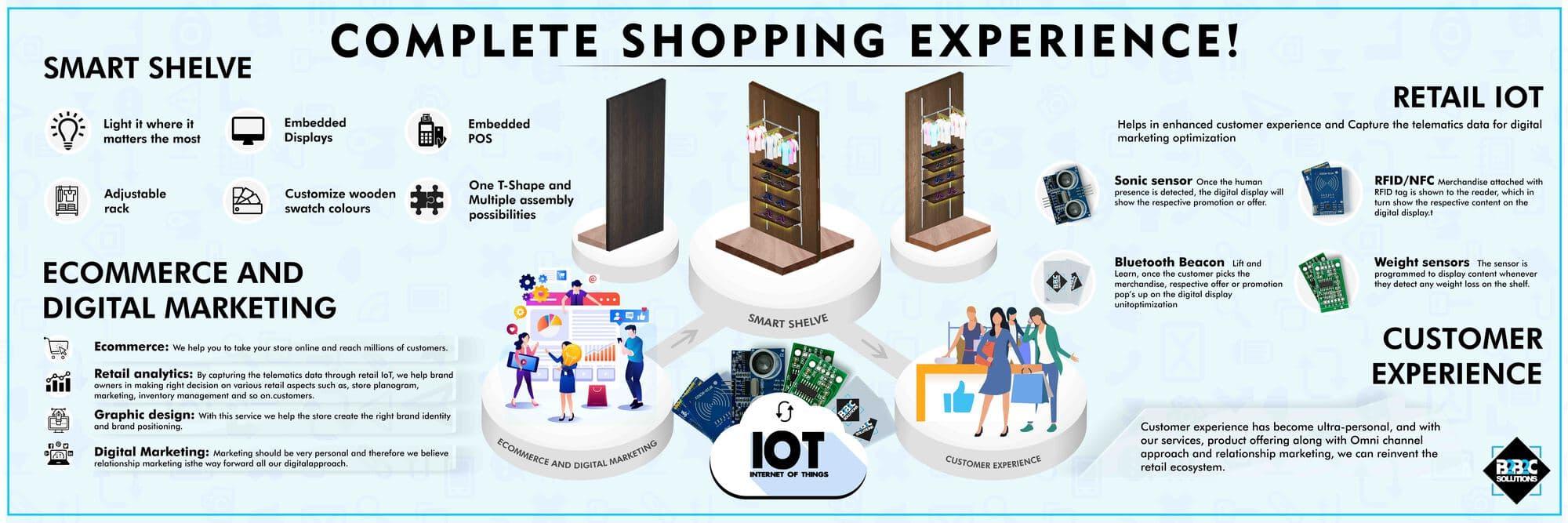 B2b2c Solutions -Smart Retail Solution