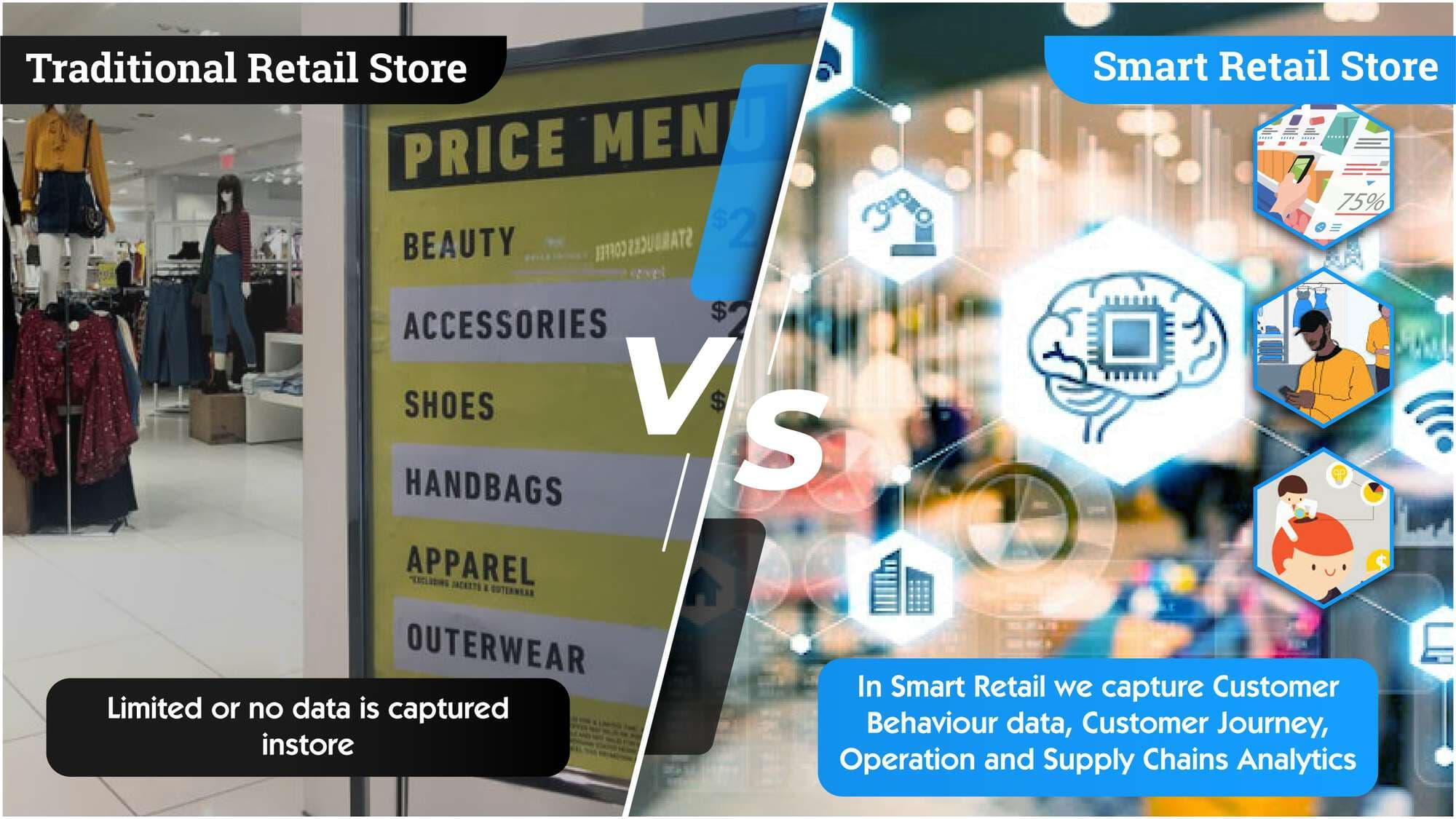 B2b2c Solutions -Smart Retail Solution with Iot & AI